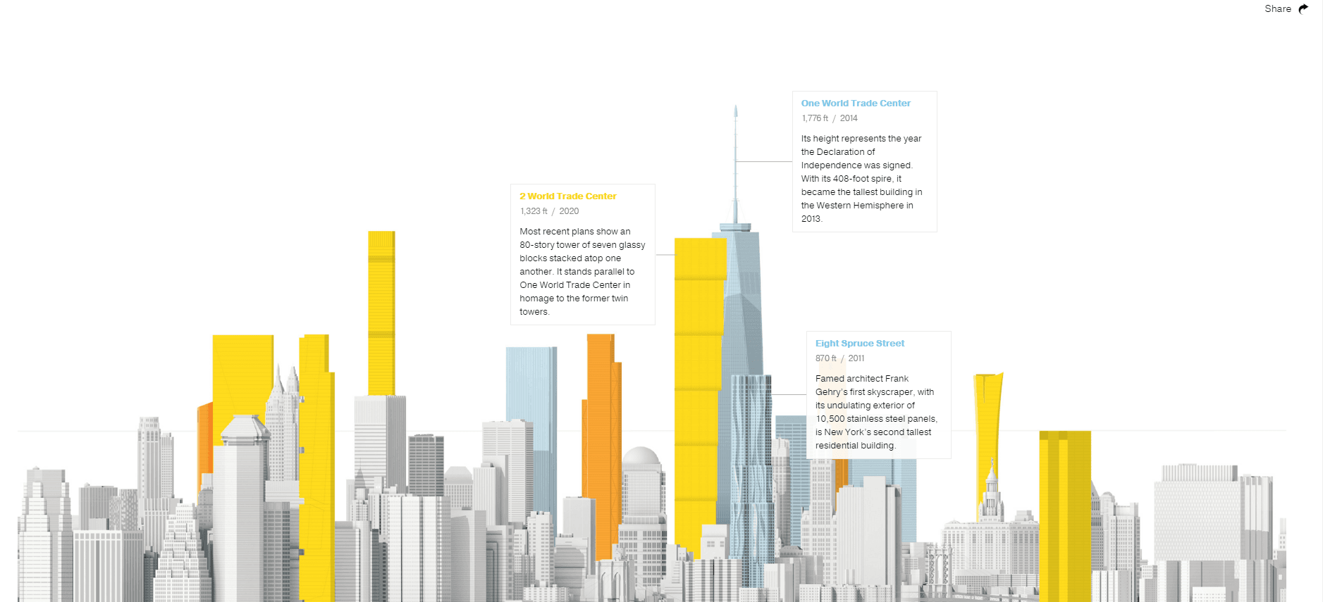 National Geographic: The New New York Skyline Webby winning website